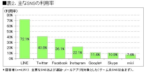 ICT総研 SNS利用率