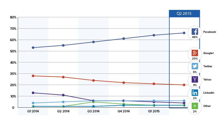 2015年4~6月のSNSログインデータ