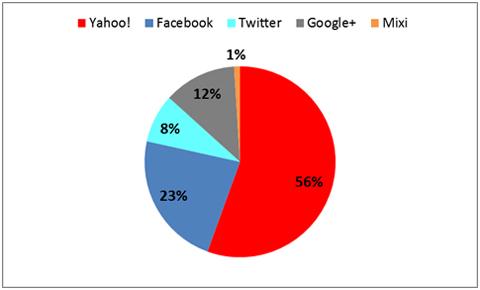 ソーシャルプラスのデータ
